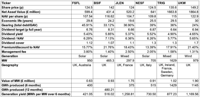 Analysis of six different UK renewable energy yieldcos.